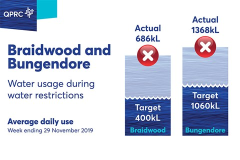 Water restrictions are in place at Bungendore and Braidwood