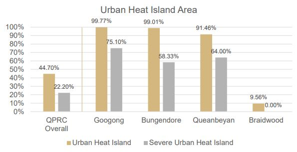 Urban Heat Island Area